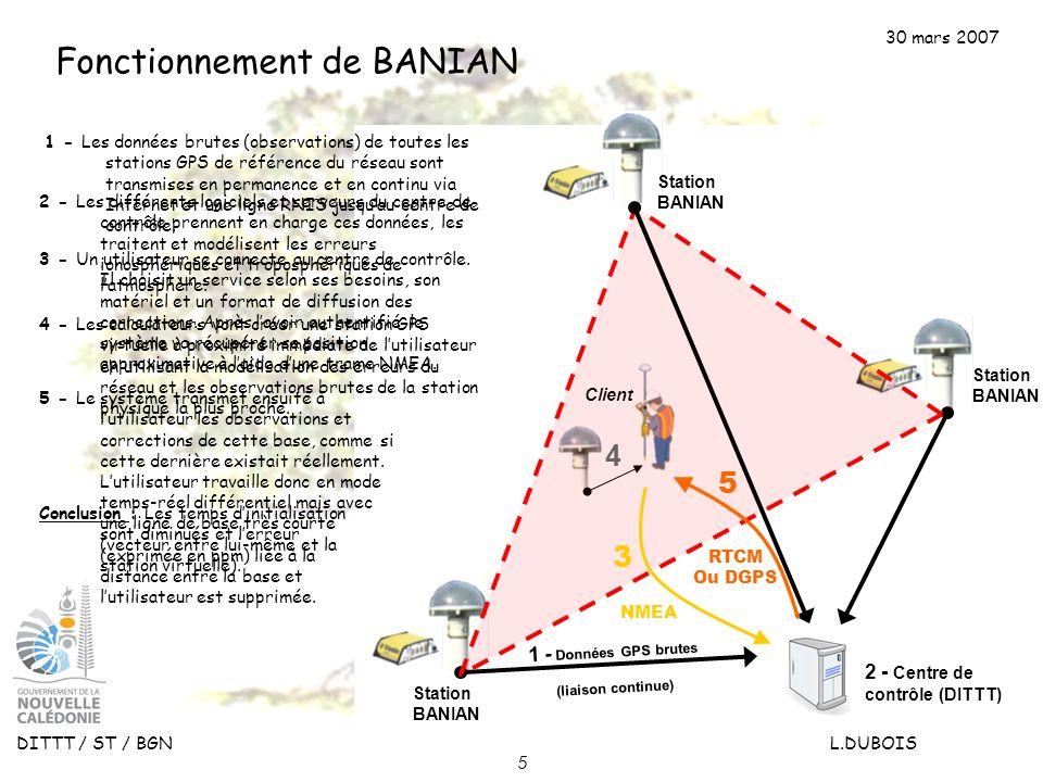 Fonctionnement de BANIAN