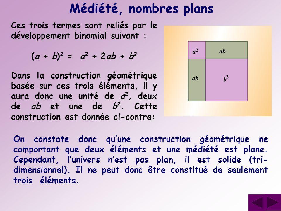 Médiété, nombres plans Ces trois termes sont reliés par le développement binomial suivant : (a + b)2 = a2 + 2ab + b2.