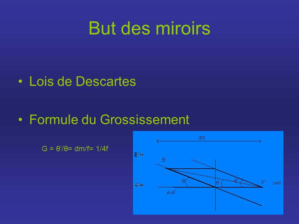 But des miroirs Lois de Descartes Formule du Grossissement