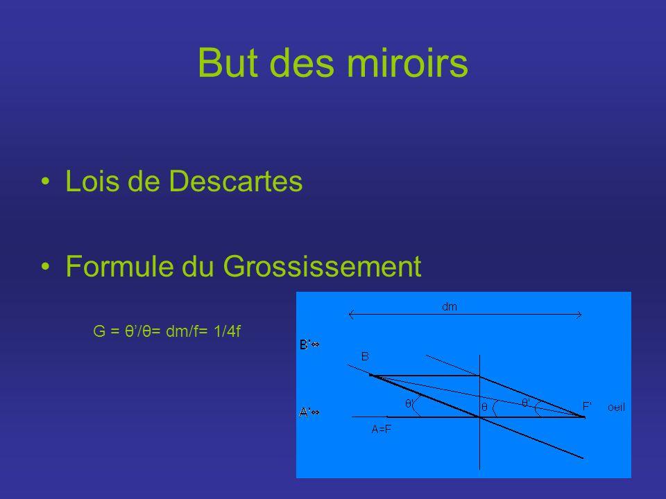 But des miroirs Lois de Descartes Formule du Grossissement