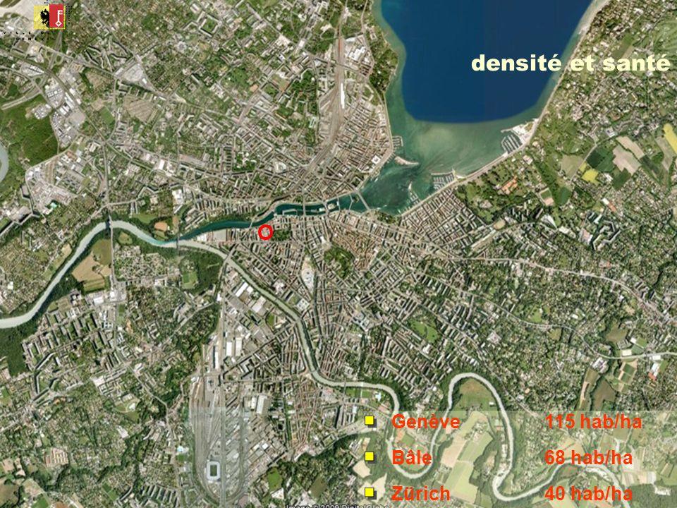 densité et santé Genève 115 hab/ha Bâle 68 hab/ha Zürich 40 hab/ha
