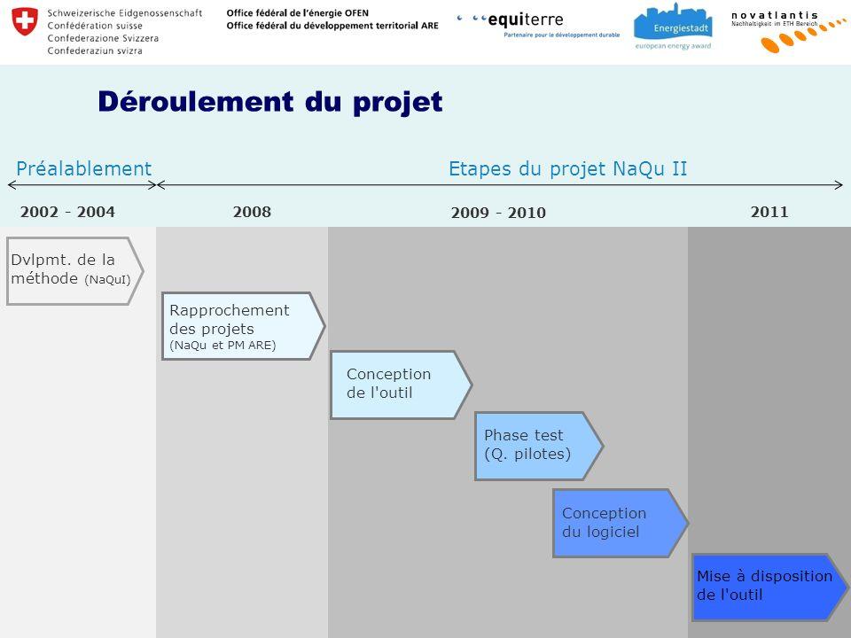 Déroulement du projet Préalablement Etapes du projet NaQu II