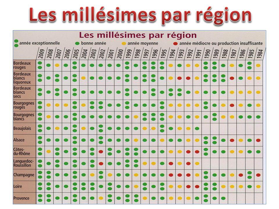 Les millésimes par région