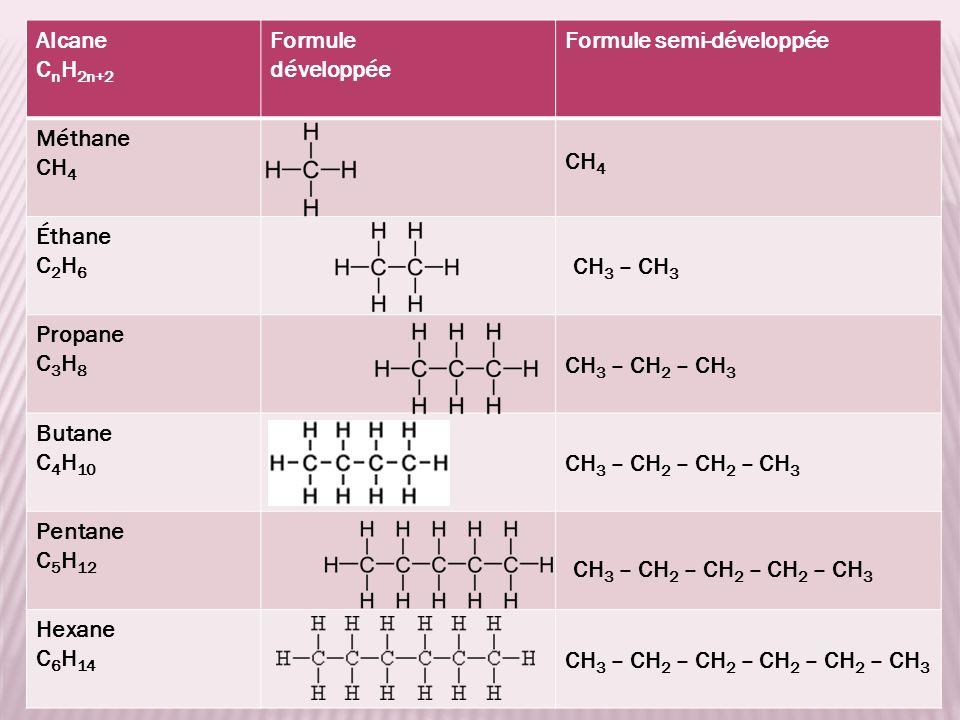 Alcane CnH2n+2. Formule. développée. Formule semi-développée. Méthane. CH4. Éthane. C2H6. Propane.