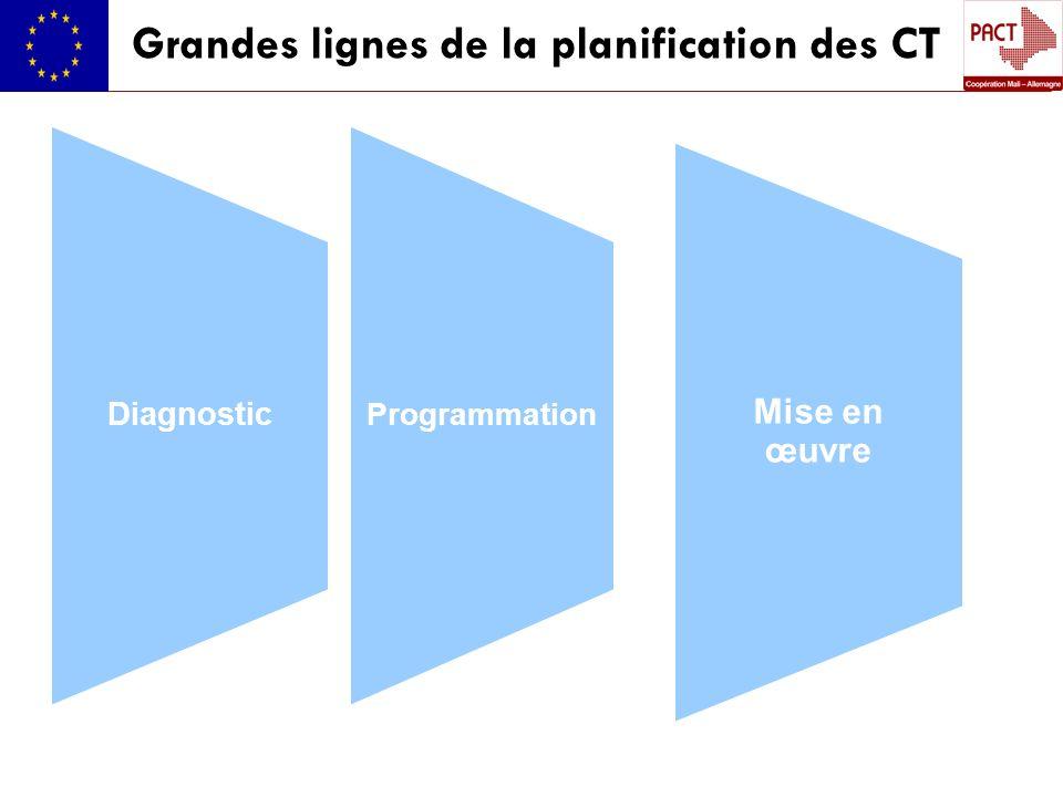 Grandes lignes de la planification des CT