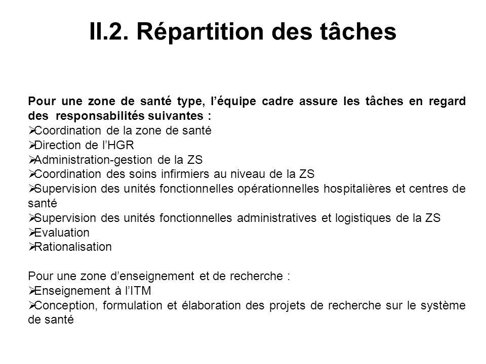 II.2. Répartition des tâches