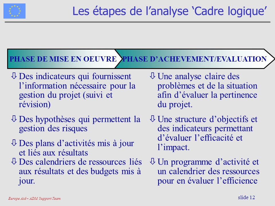 Les étapes de l'analyse 'Cadre logique'