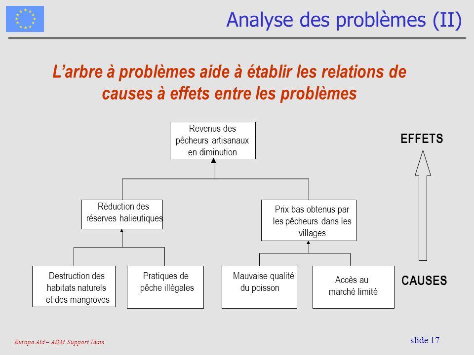 Analyse des problèmes (II)