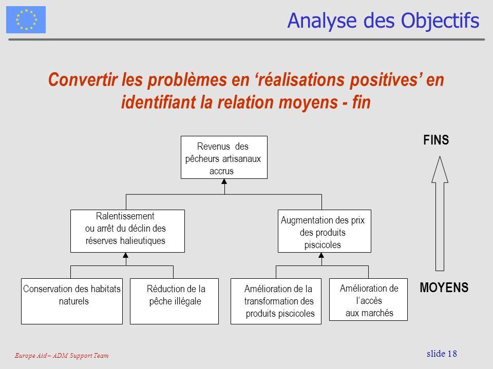 Analyse des Objectifs Convertir les problèmes en 'réalisations positives' en identifiant la relation moyens - fin.