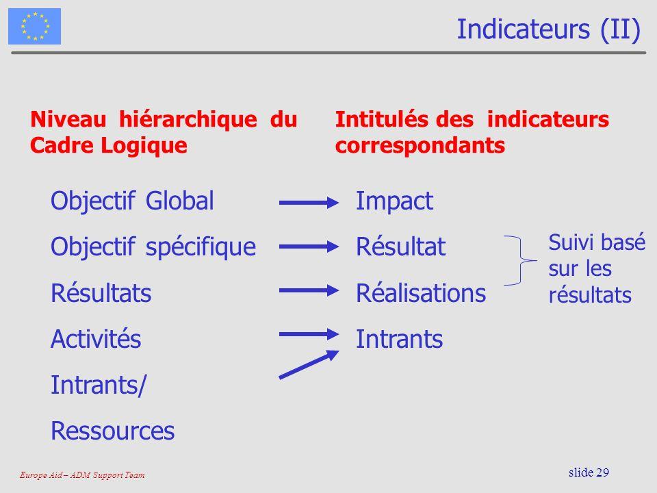 Indicateurs (II) Objectif Global Objectif spécifique Résultats