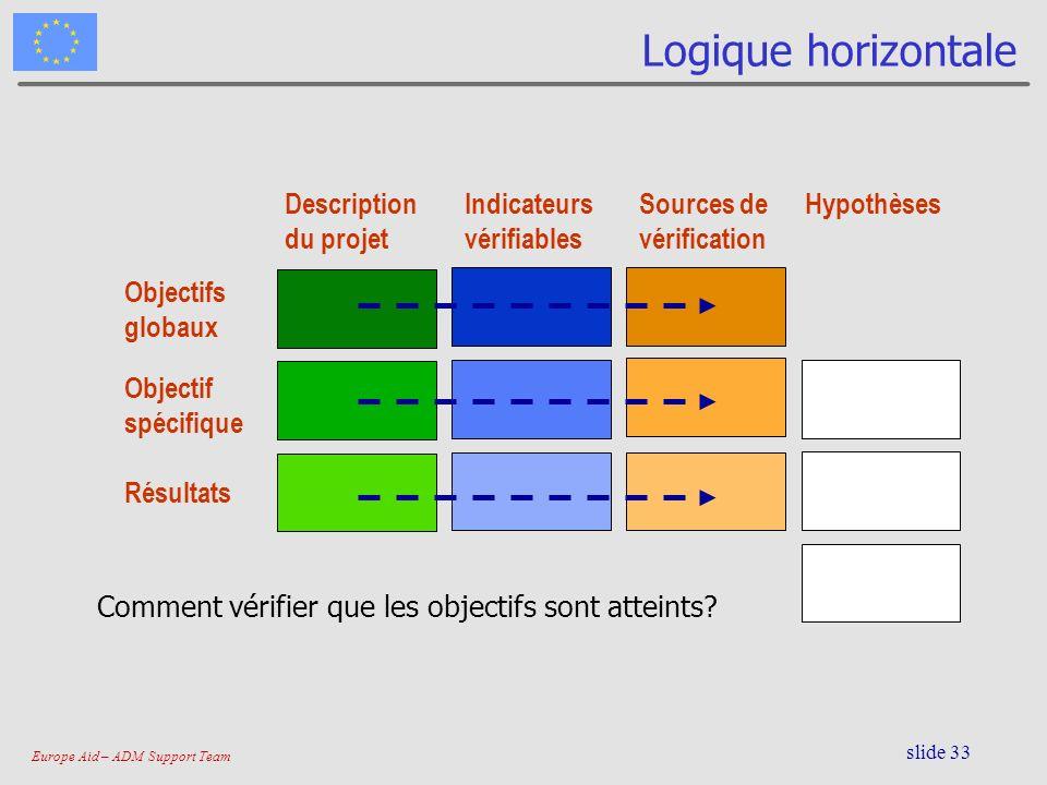 Logique horizontale Description du projet Indicateurs vérifiables