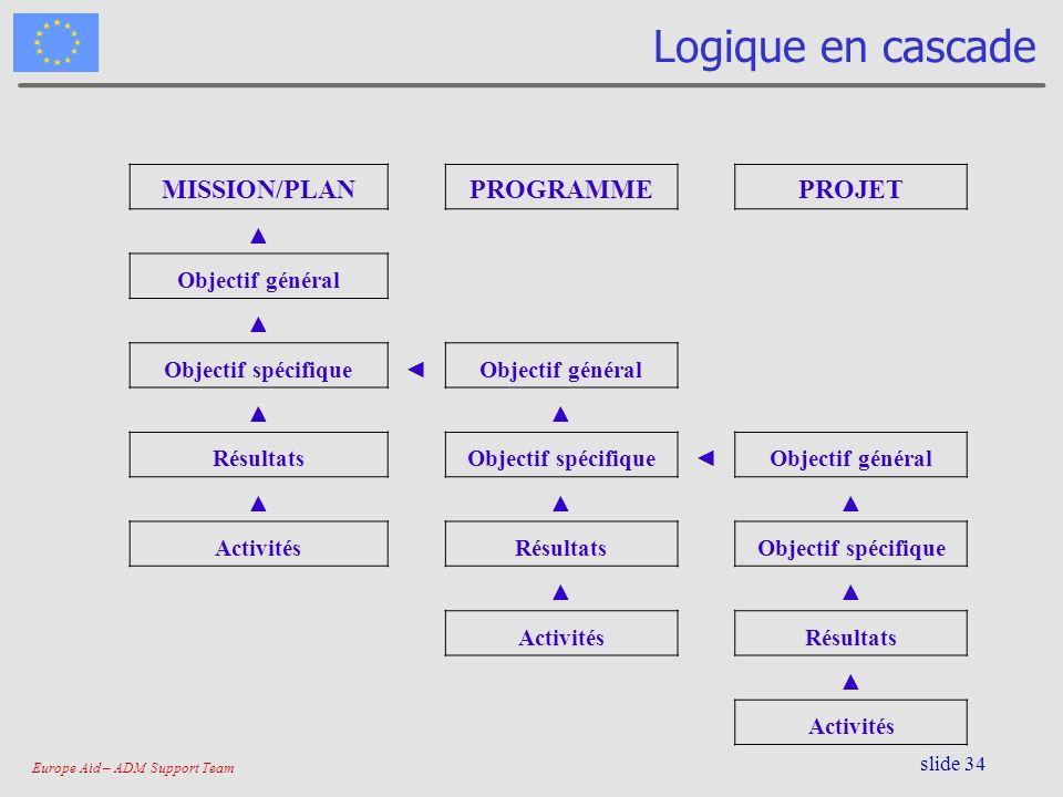 Logique en cascade MISSION/PLAN PROGRAMME PROJET ▲ Objectif général