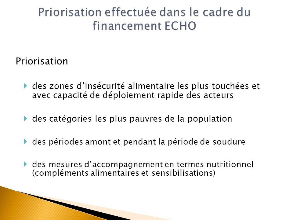 Priorisation effectuée dans le cadre du financement ECHO