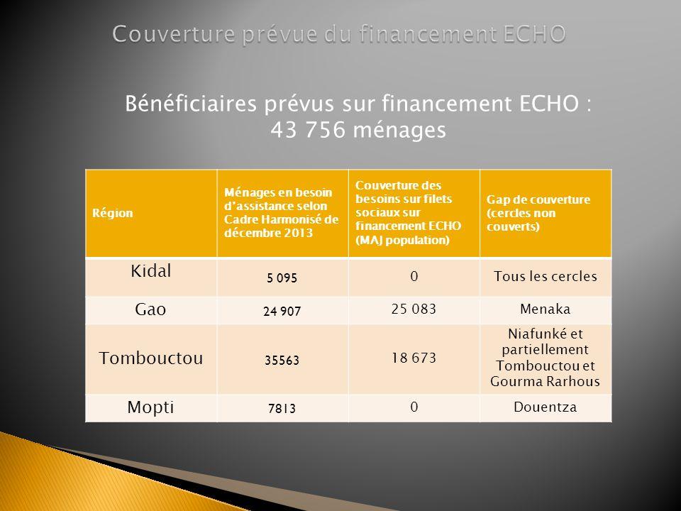Couverture prévue du financement ECHO