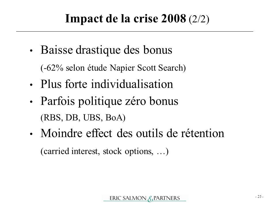 Baisse drastique des bonus (-62% selon étude Napier Scott Search)