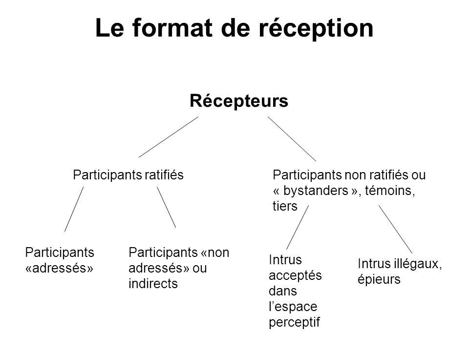 Le format de réception Récepteurs Participants ratifiés