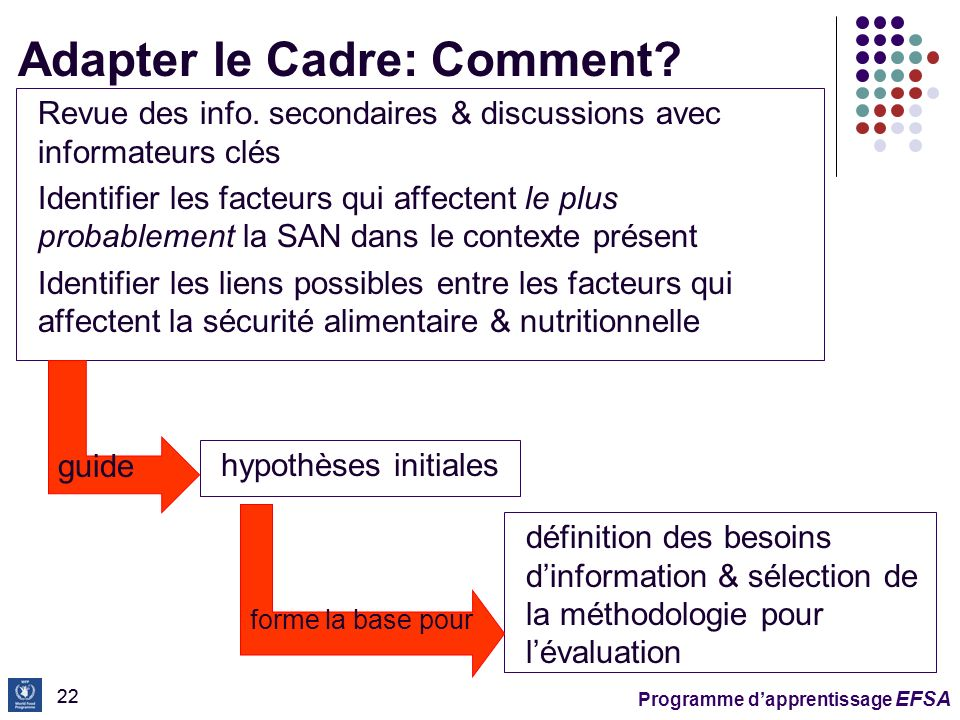 Adapter le Cadre: Comment