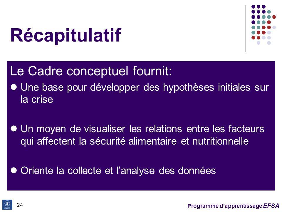 Récapitulatif Le Cadre conceptuel fournit: