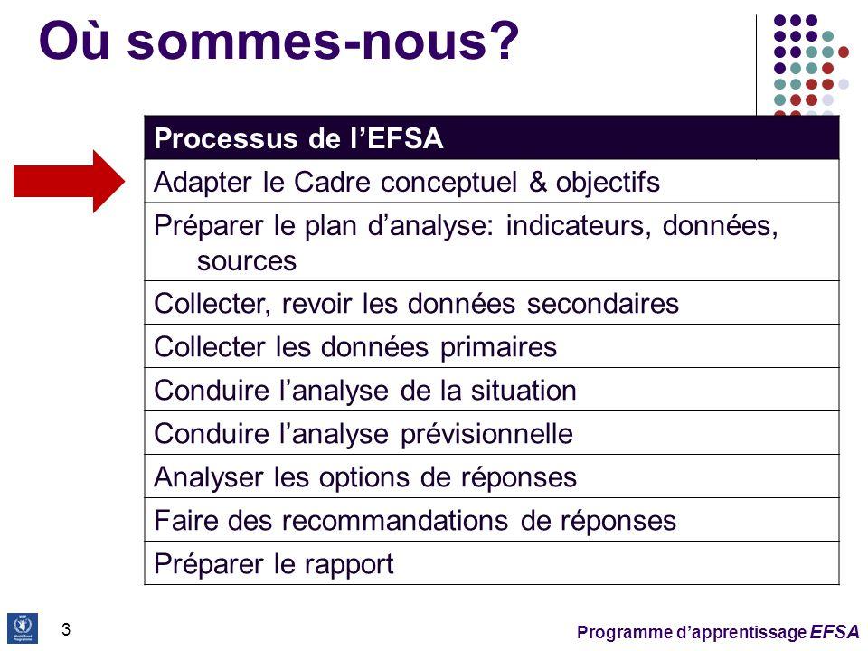 Où sommes-nous Processus de l'EFSA