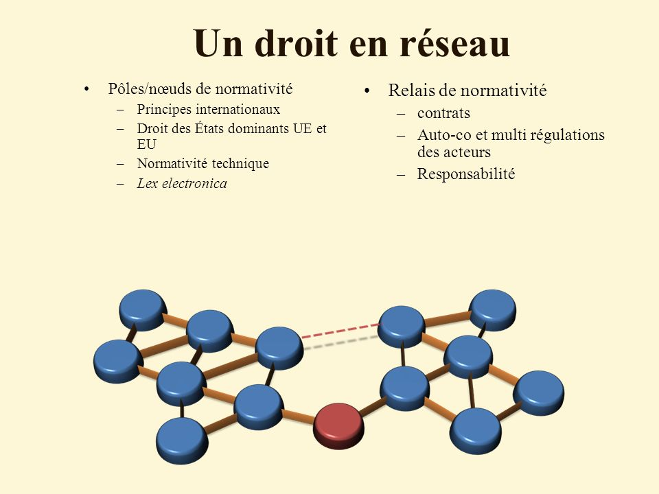 Un droit en réseau Relais de normativité Pôles/nœuds de normativité