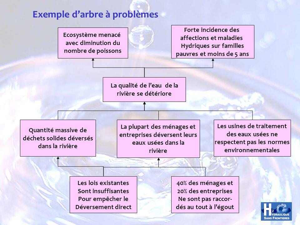 Exemple d'arbre à problèmes
