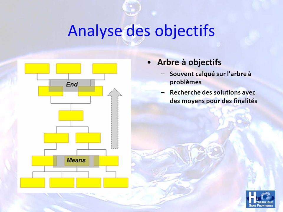 Analyse des objectifs Arbre à objectifs