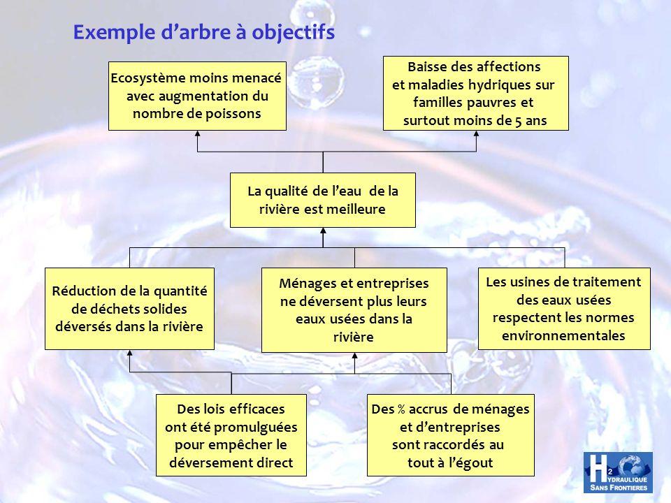 Exemple d'arbre à objectifs