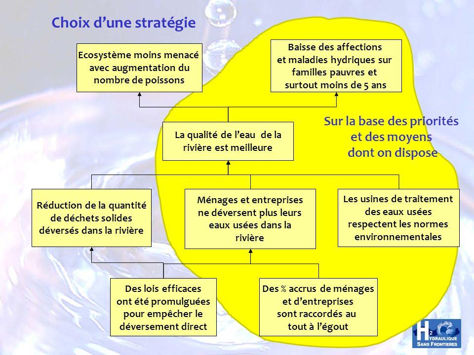 Choix d'une stratégie Sur la base des priorités et des moyens