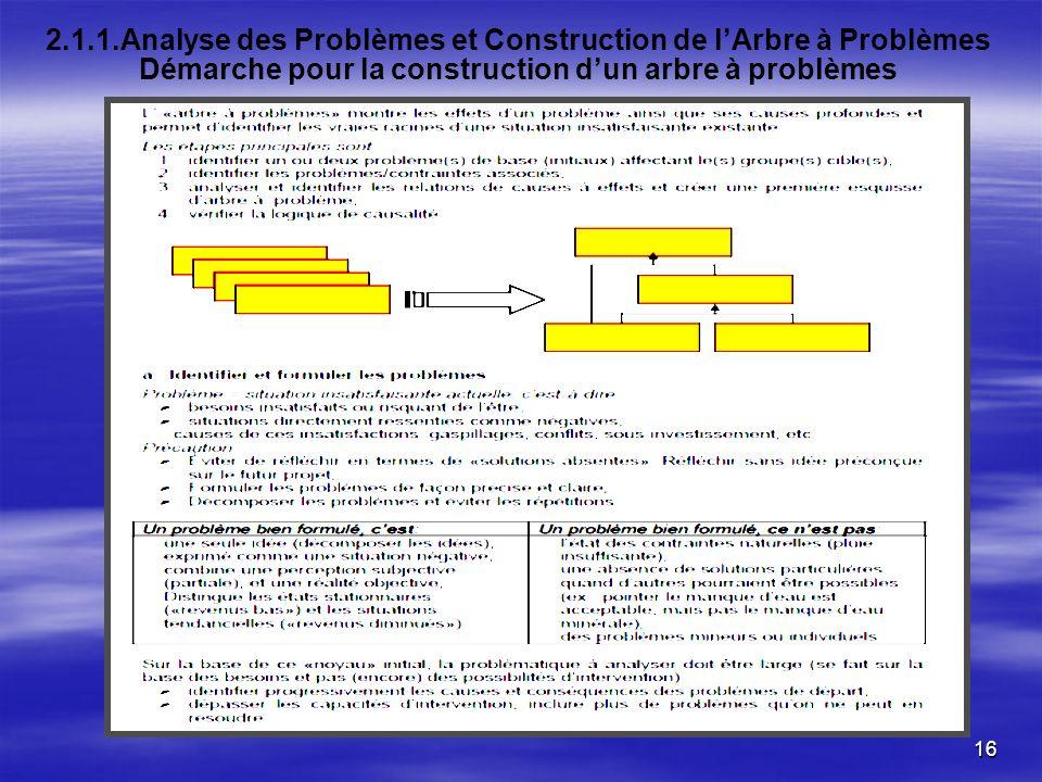 PARQE II 2.1.1.Analyse des Problèmes et Construction de l'Arbre à Problèmes Démarche pour la construction d'un arbre à problèmes.