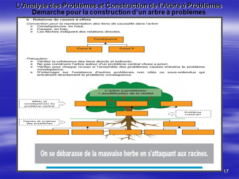 PARQE II L'Analyse des Problèmes et Construction de l'Arbre à Problèmes Démarche pour la construction d'un arbre à problèmes.