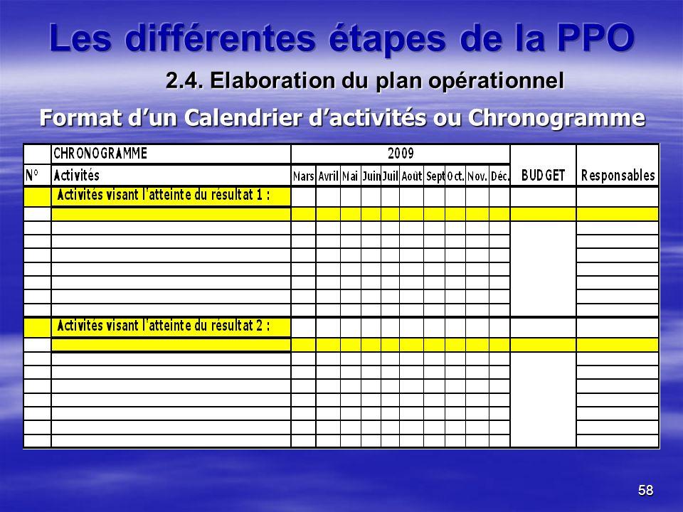 Format d'un Calendrier d'activités ou Chronogramme