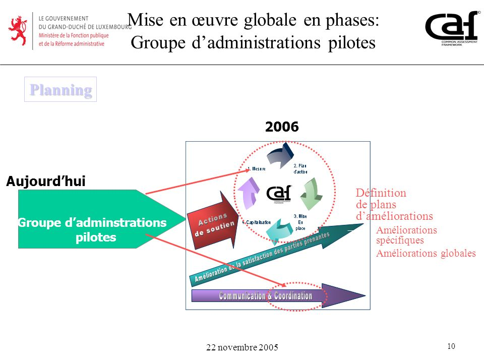 Groupe d'adminstrations pilotes
