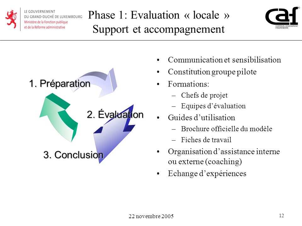 Phase 1: Evaluation « locale » Support et accompagnement