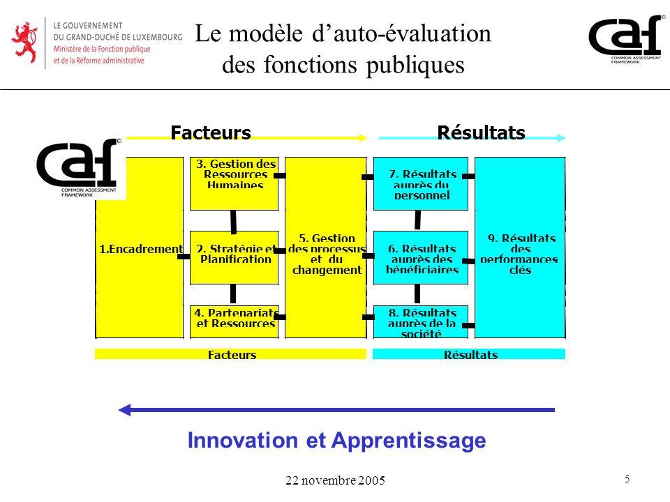 Le modèle d'auto-évaluation des fonctions publiques