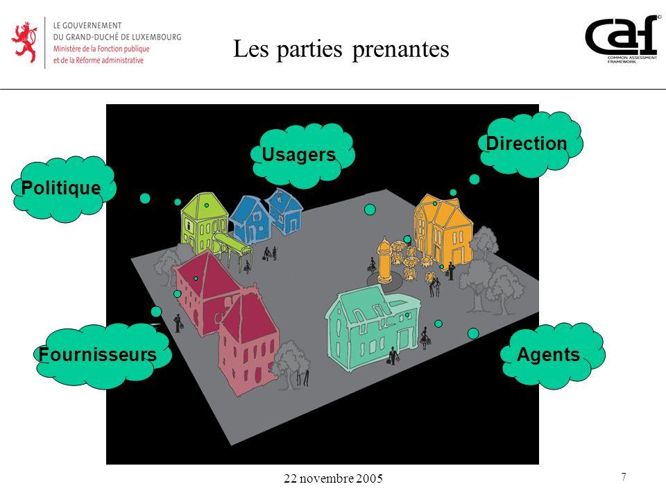 Les parties prenantes Direction Usagers Politique Fournisseurs Agents