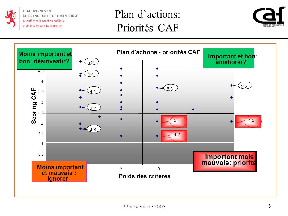 Plan d'actions: Priorités CAF