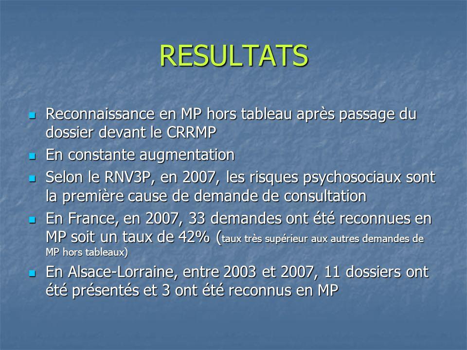 RESULTATS Reconnaissance en MP hors tableau après passage du dossier devant le CRRMP. En constante augmentation.