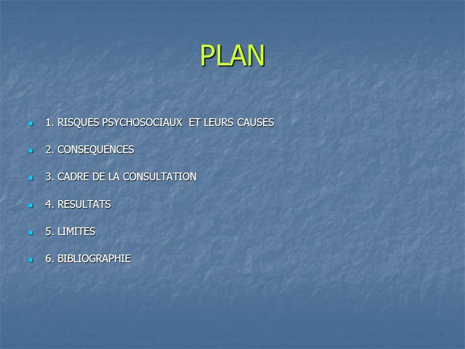 PLAN 1. RISQUES PSYCHOSOCIAUX ET LEURS CAUSES 2. CONSEQUENCES
