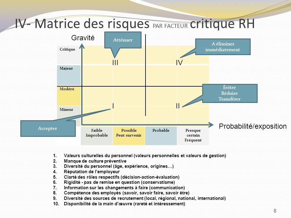 IV- Matrice des risques PAR FACTEUR critique RH