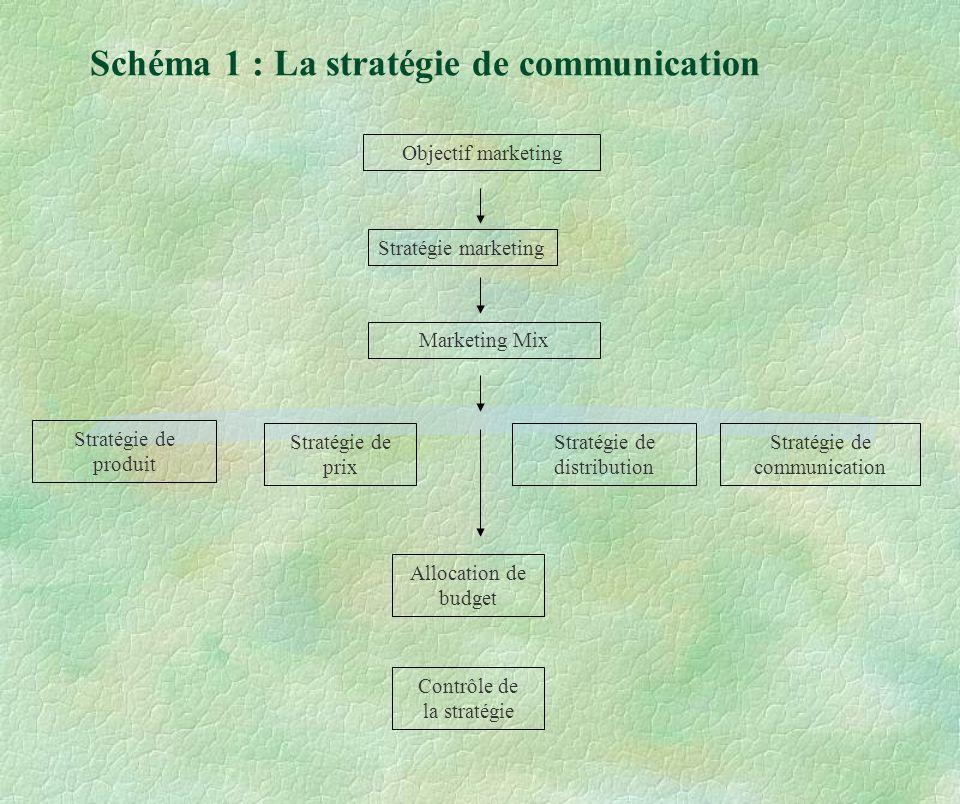 Schéma 1 : La stratégie de communication