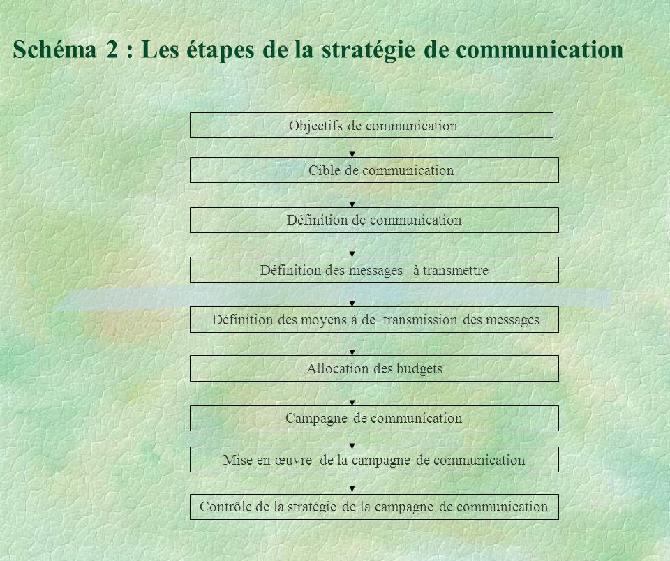 Schéma 2 : Les étapes de la stratégie de communication