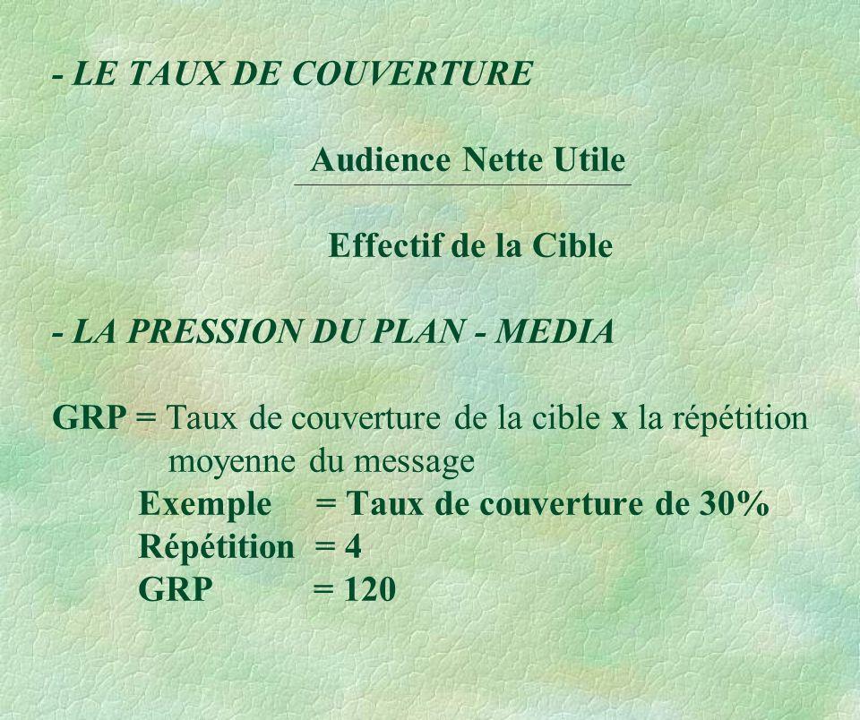 - LE TAUX DE COUVERTURE. Audience Nette Utile