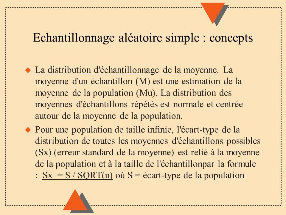 Echantillonnage aléatoire simple : concepts
