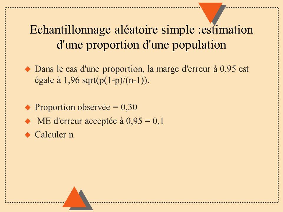 Echantillonnage aléatoire simple :estimation d une proportion d une population