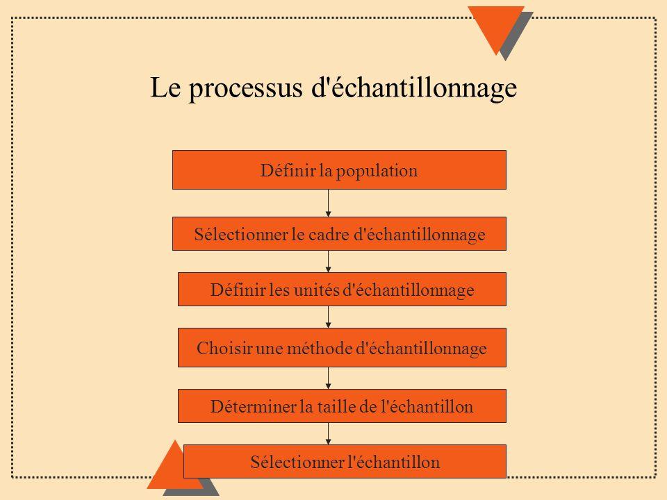 Le processus d échantillonnage