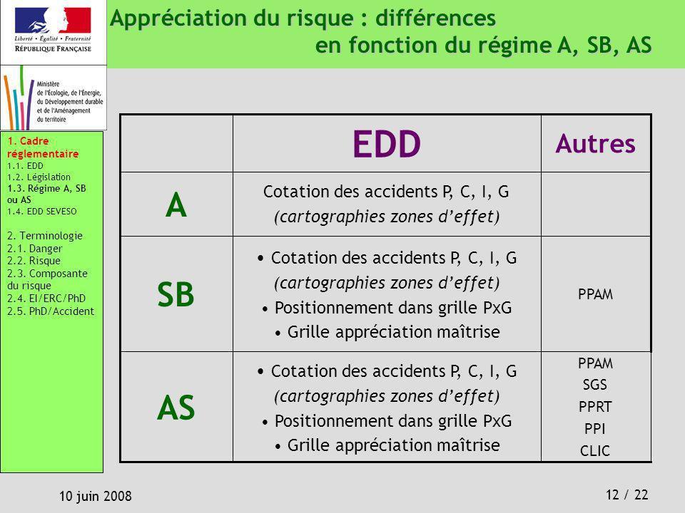 Appréciation du risque : différences en fonction du régime A, SB, AS
