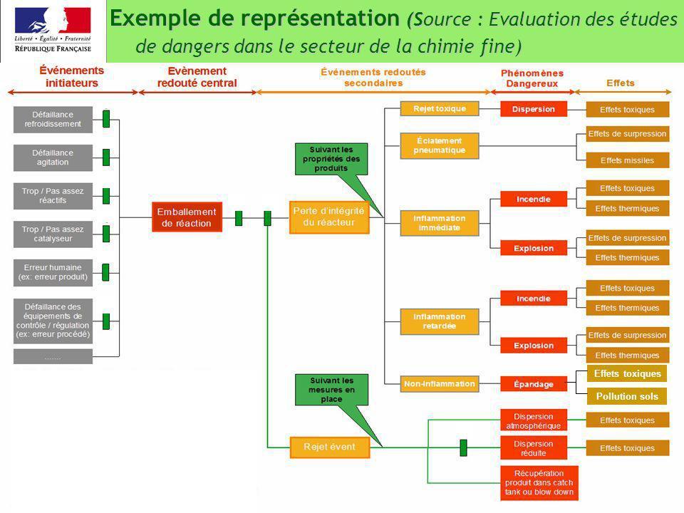 Exemple de représentation (Source : Evaluation des études de dangers dans le secteur de la chimie fine)