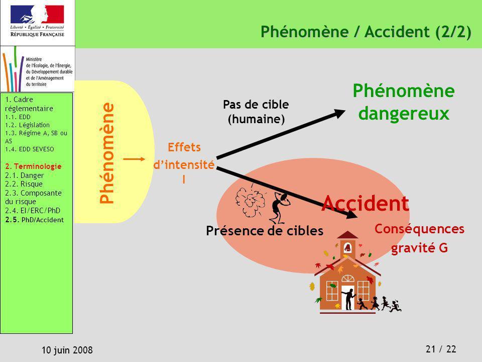 Accident Phénomène dangereux Phénomène Phénomène / Accident (2/2)