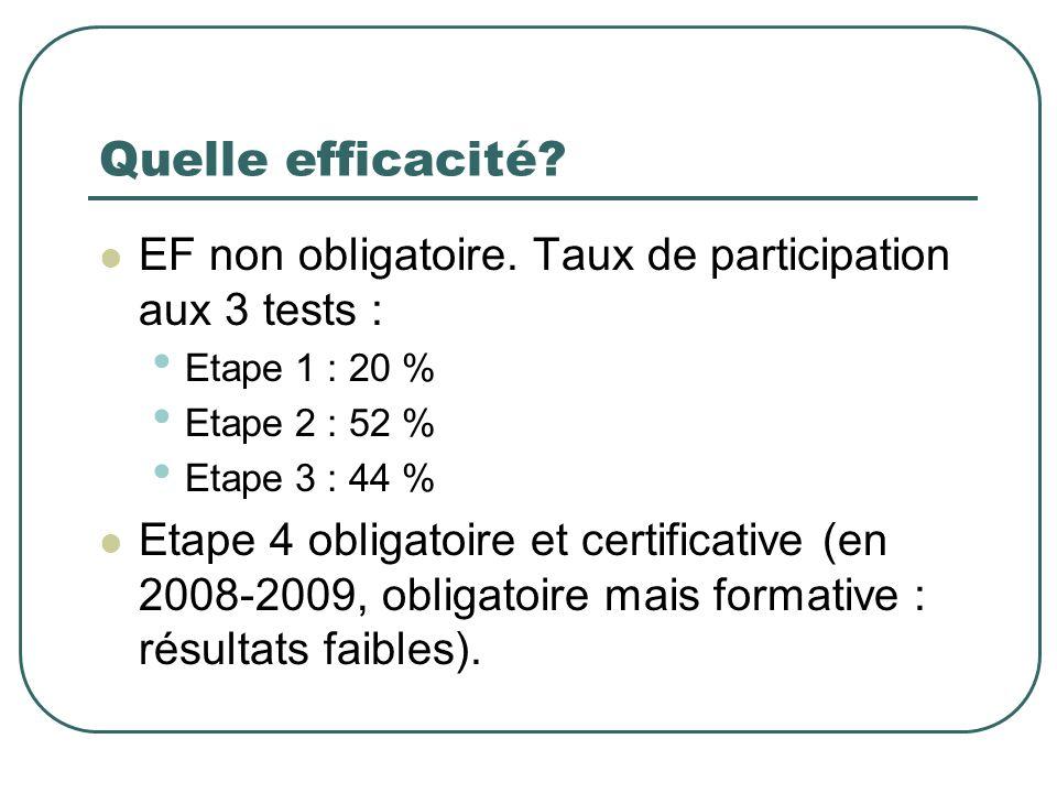 Quelle efficacité EF non obligatoire. Taux de participation aux 3 tests : Etape 1 : 20 % Etape 2 : 52 %