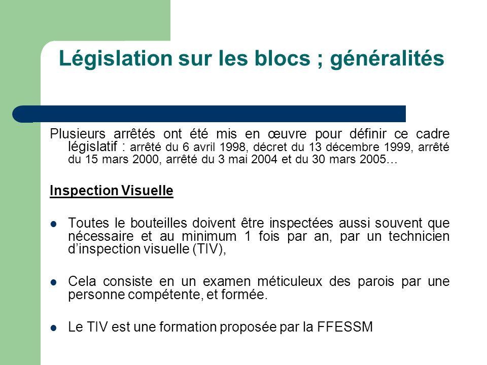 Législation sur les blocs ; généralités